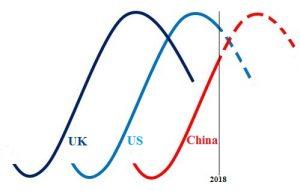 UK_US_China