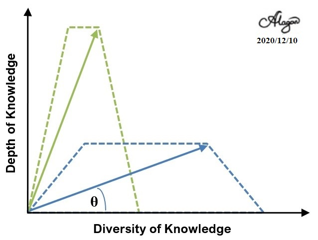 Why Civilizations Die: Knowledge Poisoning?