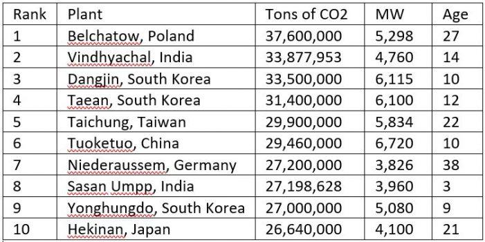 5% நிலக்கரி மின் ஆலைகள், 73% உலக CO2 மாசு